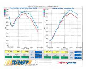 ES#3569826 - TM62TU-540 - Turner Performance Software - High performance street tune without compromise - featuring the Turner Flash DIY tool for easily tuning your BMW in your driveway or garage. Gains of 17hp/10ft-lbs - Turner Motorsport - BMW