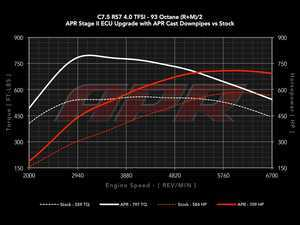 ES#3569983 - DPP-4.0T-RS7-PS- - C7.5 RS7 Stage 2 Performance Software (From Stock) - Gains from 125 HP/238 TQ on 93 octane - Up to 175 HP/ 330 TQ on 100 octane - APR - Audi