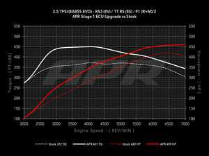ES#3579764 - DPP-2.5T-GEN2 - Stage 1 Performance Software Upgrade - At this time the ECU upgrade can only be performed with the car at ECS Tuning location in Ohio - APR - Audi