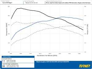 ES#3618443 - TN20 - Turner Motorsport N20 Performance Software - Simply the best N20 performance software available - tuned for stock or modified cars. Adds serious power and torque with superior driveability. - Turner Motorsport - BMW