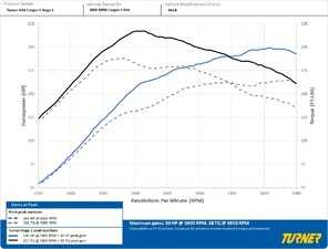 ES#3690909 - TN14-R5X - Turner Stage 1 Performance Software - High performance street tune without compromise - featuring the Turner Flash DIY tool for easily tuning your MINI in your driveway or garage. - Turner Motorsport - MINI