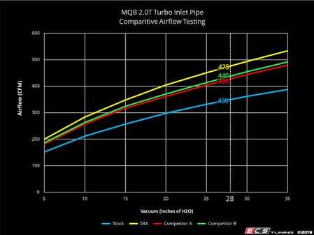 ES#4005358 - 034-108-5011KT -  034Motorsport MQB Turbo Inlet Pipe/Hose Power Bundle  - Essential upgrade to optimize power by eliminating flow restriction in the intake tract - Includes MQB Aluminum Inlet Pipe & Silicone Hose - 034Motorsport - Audi Volkswagen