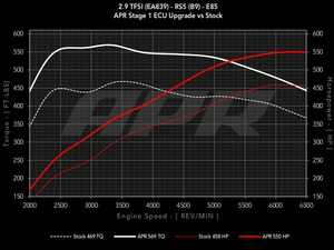 ES#4040260 - DPP-29T-MG1 - APR ECU Upgrade For The Audi RS5 (B9) 2.9 TFSI - Single Program - Expect massive gains with 488-550 HP and 537-606 FT-LBS of torque on tap, depending on octane, from this simple software upgrade! - APR - Audi