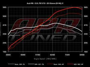 ES#2137151 - R8V10APRECU - Stage I Performance Chip - Gains up to 59Hp, 583hp/431lb-ft (93 octane) - APR - Audi