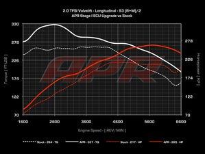 ES#514197 - B820TSTG1CHIP-1 -  Stage I Performance Chip - 1 Program - Gains up to 64Hp --- 265hp/327lb-ft (93 octane) - APR - Audi