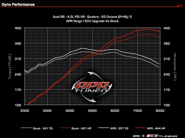 ES#2678620 - R842STG1CHPKT - Stage I Performance Chip - 1 Program - Chip & Ship - Gains up to 24Hp, 444hp/357lb-ft (93 octane) - APR - Audi