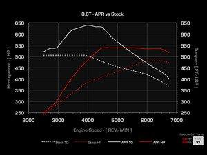 ES#2539157 - 997TT36SFTKT - APR Performance ECU Upgrade - Unleash the hidden power in your Porsche - APR - Porsche