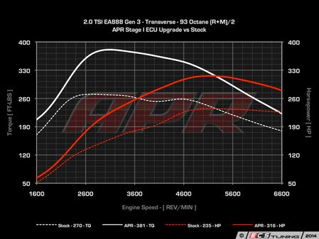 ES#2770865 - MK7GTISTG1KT - Stage 1 Software Upgrade - At this time the 2.0T ECU upgrades can only be performed with the car at ECS Tuning location in Ohio - APR - Volkswagen