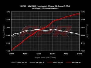 ES#2677787 - RS542STG1CHPKT - Stage 1 Performance Chip - Fully Loaded - The APR Stage 1 ECU Upgrade is the first step towards making more power! This simple upgrade requires no engine hardware modifications and produces 455-466 HP with 329-335 FT-LBS of torque. - APR - Audi