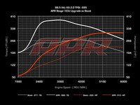ES#2792684 - B8.520TSTG1CHP-1 -  Stage I Performance Chip -  1 Program - Gains up to 57HP & 85TQ on 93 Octane, 85HP & 134TQ on E85 - APR - Audi