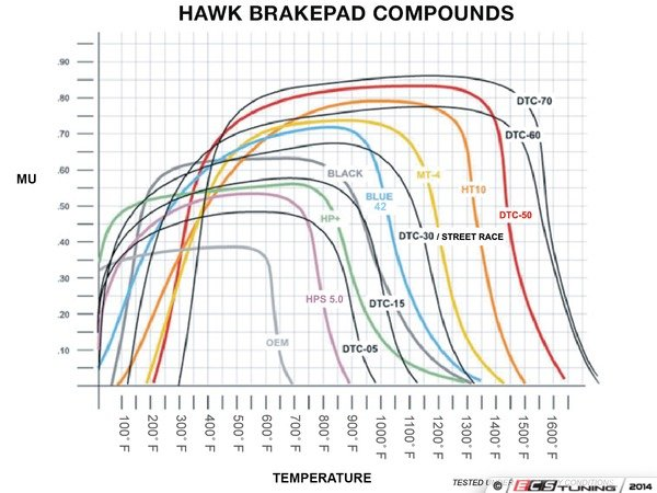 ES#9365 - HB543N.760 - Front HP Plus Performance Brake Pad Set - A composite that can take the heat at the track and get you home safely. - Hawk - Audi Volkswagen