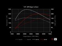 ES#263532 - MK4STG1CHIP-1DP - Stage I Performance Chip - 1 Program - Direct Port - DIRECT PORT ONLY - Vehicle must be brought to ECS - APR - Audi Volkswagen