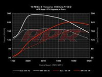 ES#2823172 - 18tgen3stg1KT - Stage 1 Performance Software Upgrade - APR's ECU Upgrade is the best power per dollar modification for your TSI engine out there - APR - Volkswagen
