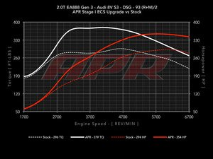 ES#2855989 - S320TMQBIS38SPKT - Stage 1 Performance Software Upgrade - Gains up to 74HP & 98TQ on 93 Octane - APR - Audi