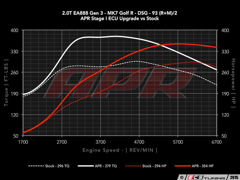 ECS News - VW MK7 Golf R Chip &