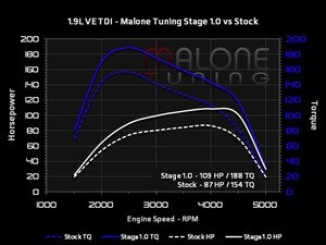 ES#2951973 - ve-tdi-001KT - Stage 1 - With FlashZilla V3 - Average gain of 20 horsepower and 34 lb-ft of torque - Malone Tuning - Volkswagen