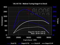 ES#2951978 - ve-tdi-004KT - Stage 4 - With FlashZilla V3 - Average gain of 60 horsepower and 115 lb-ft of torque - Malone Tuning - Volkswagen