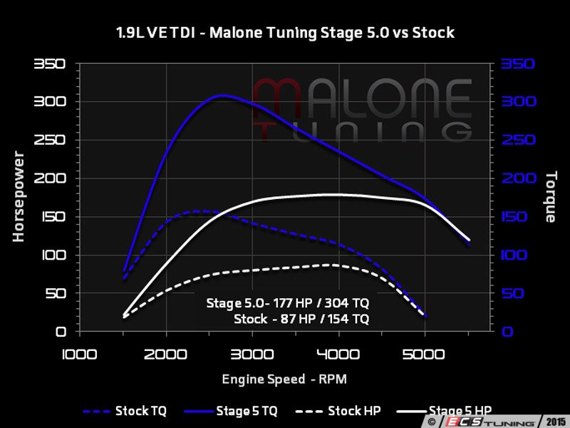 ECS News - Malone Tuning for your VW MK4 TDI Engine Code ALH