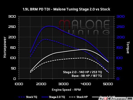 ES#2951994 - pd-tdi-002KT - Stage 2 - With FlashZilla V3 - Average gain of 40 horsepower and 68 lb-ft of torque - Malone Tuning - Volkswagen