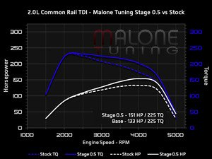 ES#3098261 - cr-tdi-g-000.5KT - Stage 0.5 - With FlashZilla V3 - Average gain of 18 horsepower and 0 lb-ft of torque - Malone Tuning - Audi Volkswagen
