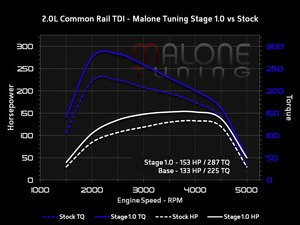 ES#3098262 - cr-tdi-g-001KT - Stage 1 - With FlashZilla V3 - Average gain of 20 horsepower and 62 lb-ft of torque - Malone Tuning - Audi Volkswagen