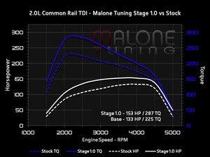 Malone Stage 1 TDI