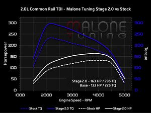 ES#3098263 - cr-tdi-g-002KT - Stage 2 - With FlashZilla V3 - Average gain of 30 horsepower and 70 lb-ft of torque - Malone Tuning - Audi Volkswagen