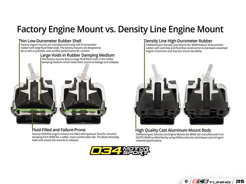 034motorsport 034 509 005x Density Line Performance