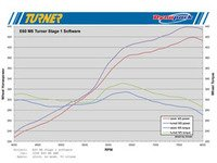 ES#3220708 - TS85-6MT091825 - Turner Motorsport Stage 1 Performance Software - 91 Octane/8250 Rev Limiter - Adds nearly 25 horsepower and 20 ft-lbs of torque, improves driveability, and removes the top speed limiter. Tuned for 91 octane with 8,250rpm rev limiter. - Turner Motorsport - BMW