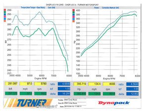 ES#3183655 - ts6593008610KT - Turner Motorsport Stage 1 Performance Software - 93 Octane - Adds 17 horsepower and 19 ft-lbs of torque, improves driveability, and removes the top speed limiter. - Turner Motorsport -