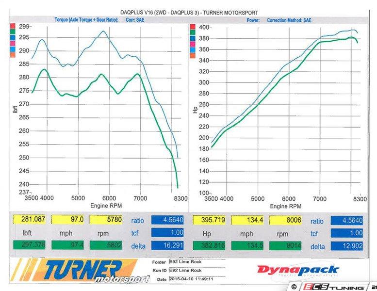 ECS News - Turner Motorsport S65 Performance Software Flash Sale