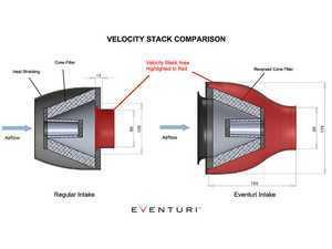 ES#3245375 - EVE-RS5-KV-INT-O - Eventuri Performance Intake - Orange Kevlar - (NO LONGER AVAILABLE) - Designed for optimum performance, precise fitment, and bespoke style. - Eventuri -