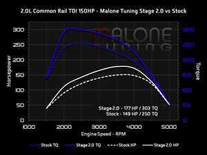 ES#3247334 - cr-tdi-150-002KT - Stage 2 - With FlashZilla V3 - Average gain of 28 horsepower and 53 lb-ft of torque - Malone Tuning - Volkswagen