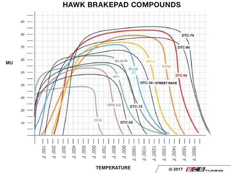 Hawk Brake Pads >> Hawk Hb766q 624 Rear Racing Brake Pad Set Dtc 80