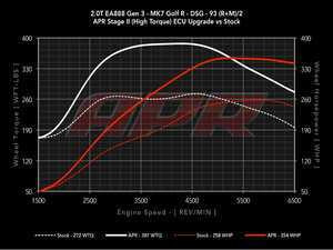 ES#2918116 - MKVIIRSTG2KT -  Stage 2 Performance Software Upgrade (existing Customer) - At this time the ECU upgrade can only be performed with the car at ECS Tuning location in Ohio - APR - Audi Volkswagen