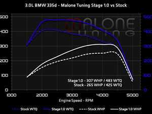 ES#4001187 - bmw-30-62651fzKT - Malone Tuning Stage 1 - With FlashZilla V3 - An average gain of 47whp and 58ft-lbs of torque! - Malone Tuning - BMW